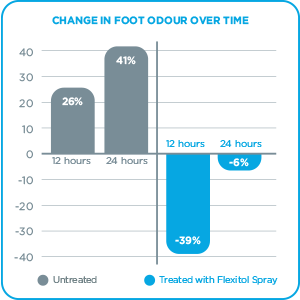 Change in foot odour 12 & 24 hours after Flexitol Foot Odour Powder Spray application